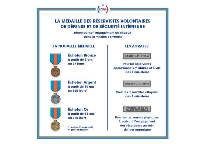 La nouvelle médaille des réservistes volontaires